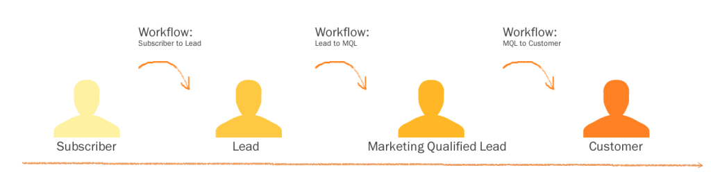When To Use Workflows To Nurture Customers Through The Sales Process