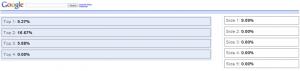 Google AdWords Keyword Positions in Google Analytics