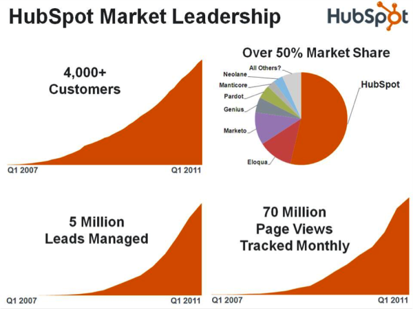 Groove Announces Inbound Marketing Partnership with HubSpot