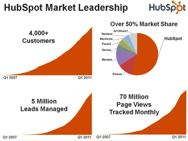 HubSpot Partnership