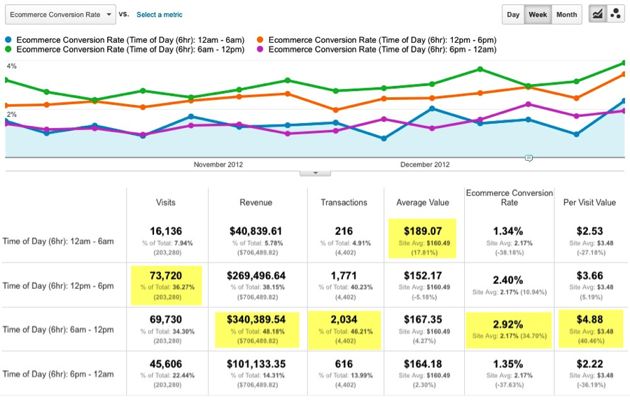 Google Analytics eCommerce Reports