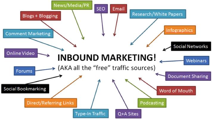 Inbound Marketing - Sources Of Traffic