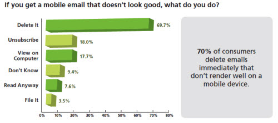 What do you do when an email doesn't look good on mobile?