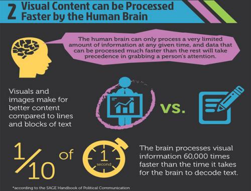 Social media trends - HubSpot's Visual Storytelling Infographic