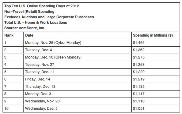 2012 Top Spending Days
