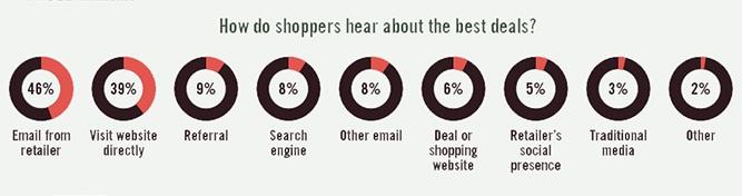 email marketing best deals