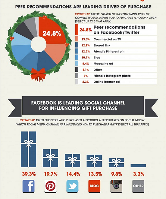 Facebook Leading Gift Purchase