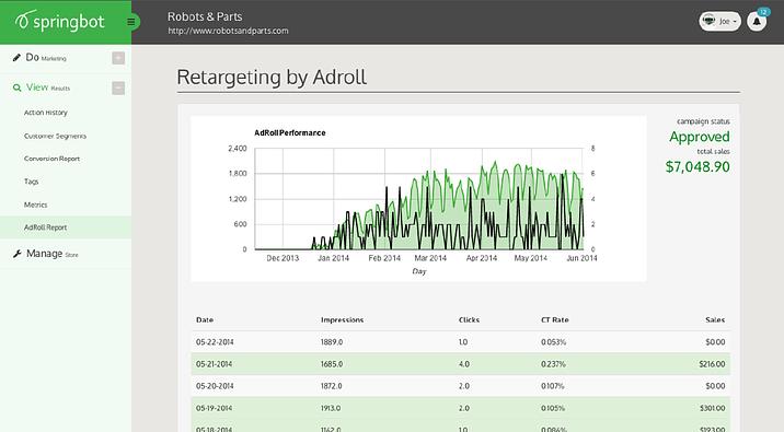 AdRoll in Springbot