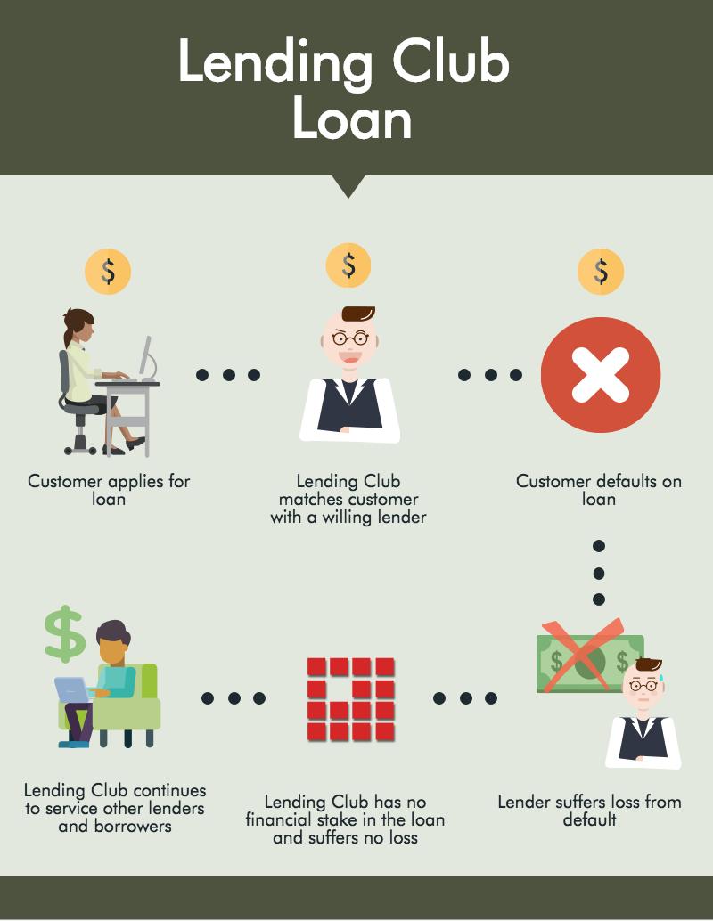 fintech-bank-scenario-lendingclub.png
