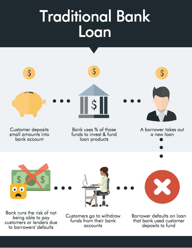 Traditional Bank Loan