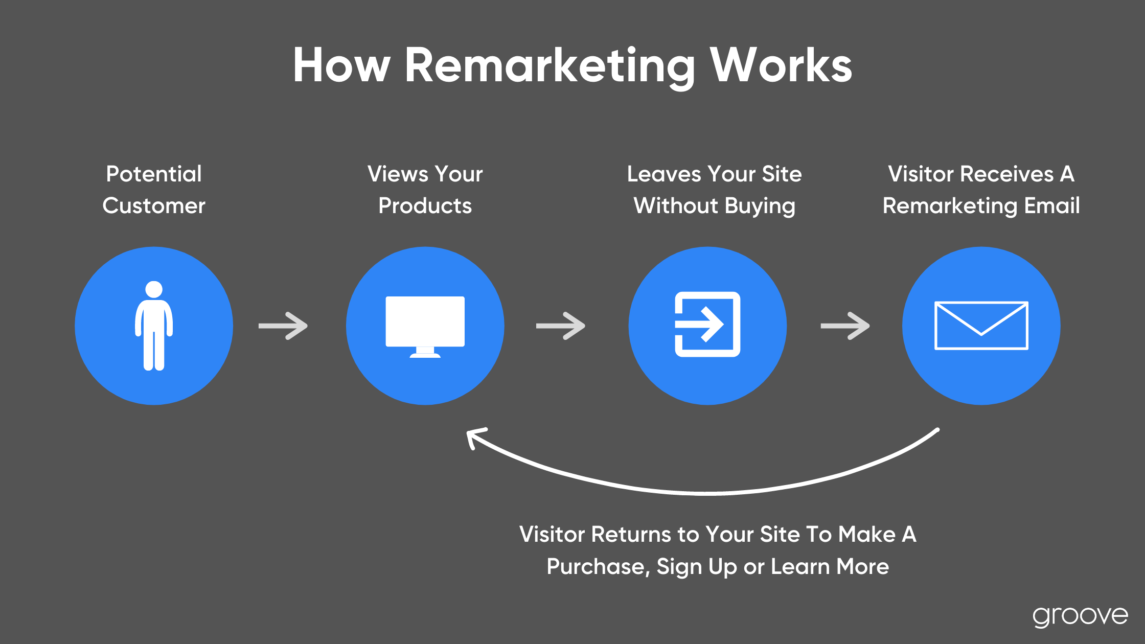 Holiday Planning: How Remarketing Works