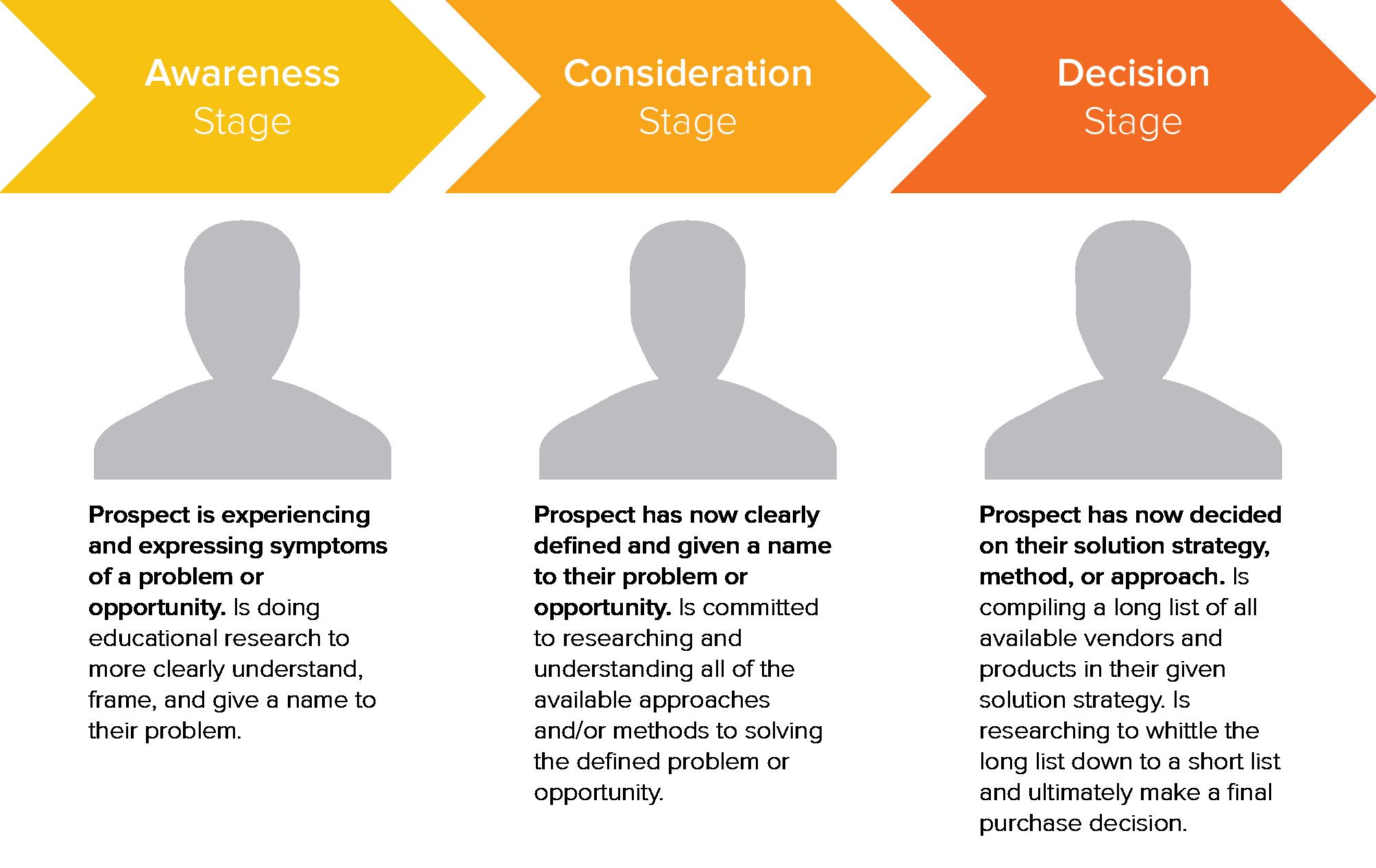 3 Smart Strategies to Developing Buyer Personas
