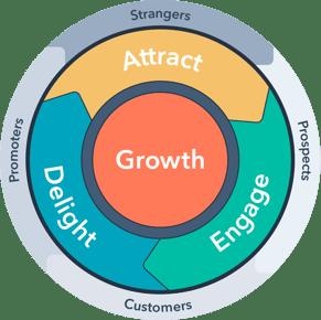 Customer Loyalty and Retention: The Flywheel Model