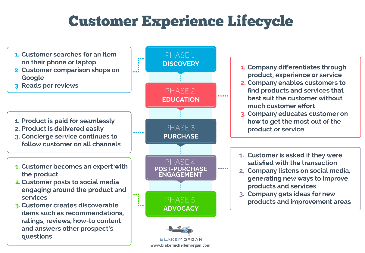 Customer Loyalty and Retention: The Customer Lifecycle