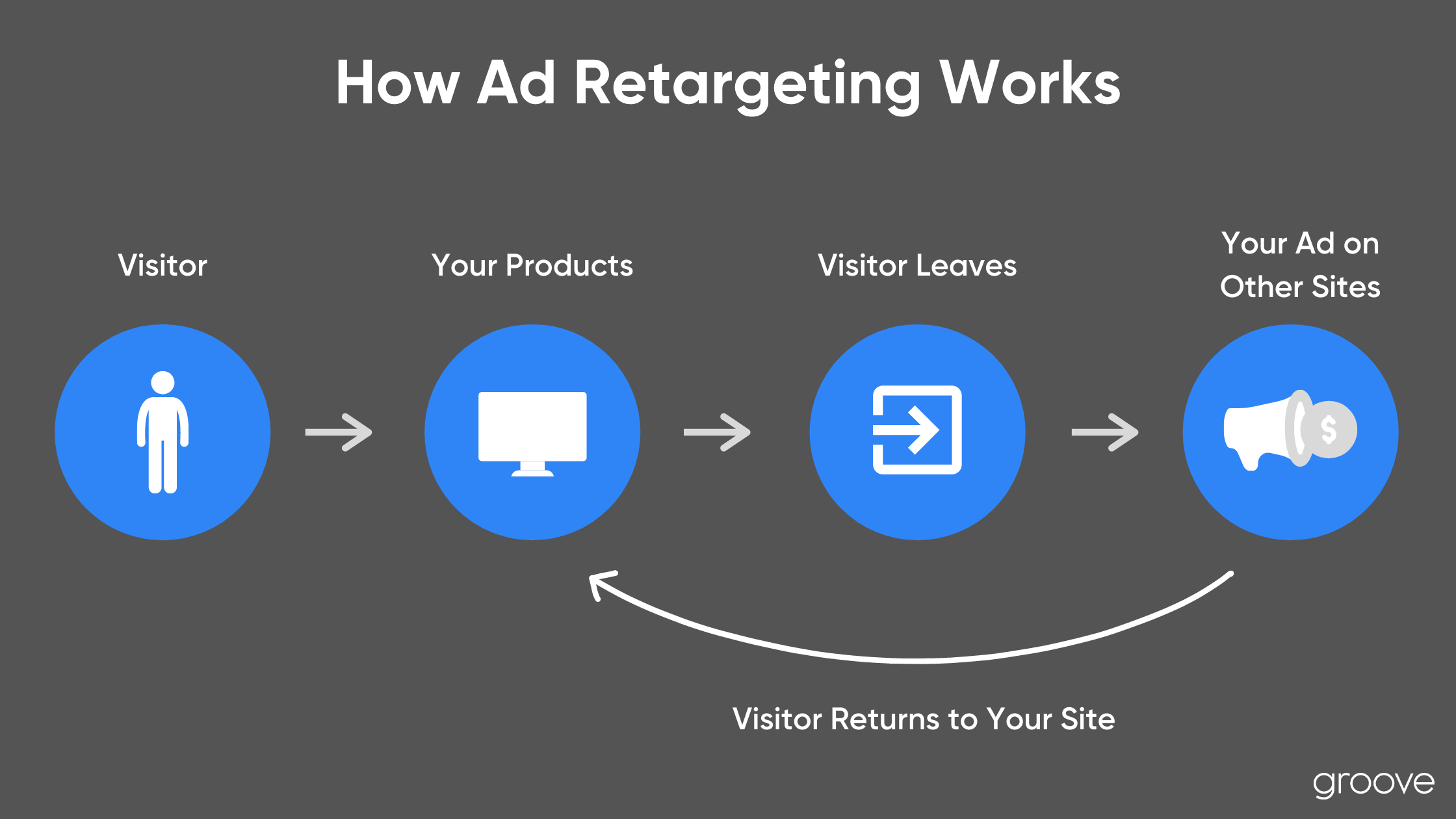 eCommerce Advertising: How Ad Retargeting Works