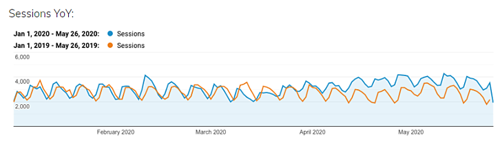 Final Draft SEO Data: Sessions Year Over Year