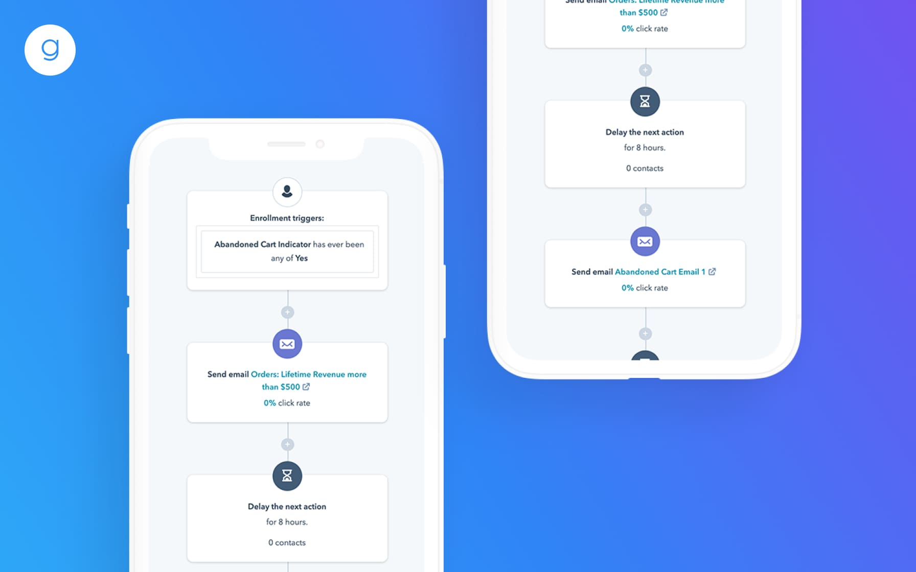 HubSpot eCommerce Integration By Groove Commerce