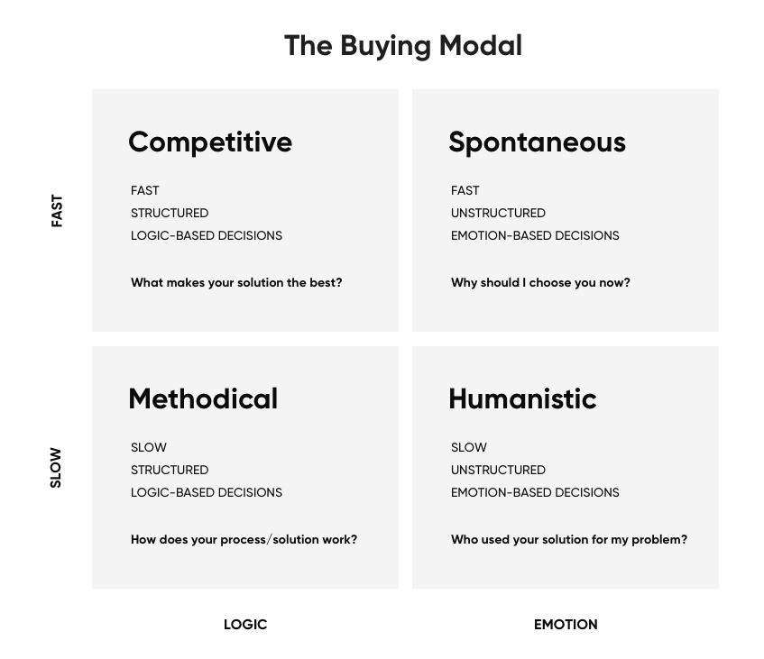 Inbound eCommerce Marketing Buyer Modal
