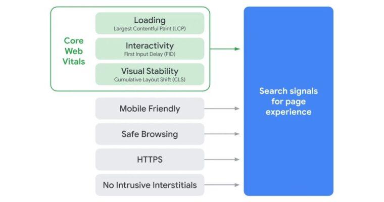 Website Accessibility Checklist: Core Web Vitals