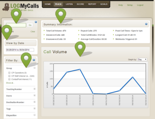 Phone Call Tracking Software: 5 Reasons To Implement It Now