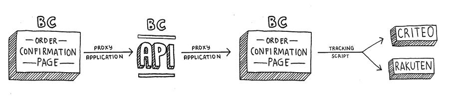 Criteo & Rakuten: BigCommerce Integration